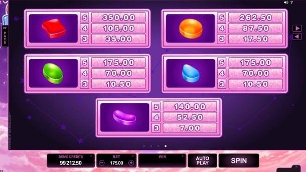 Символы и коэффициенты игры Candy Dreams