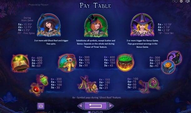 Таблица выплат в игре Spellcraft